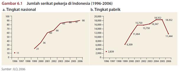 jumlah serikat pekerja Indonesia