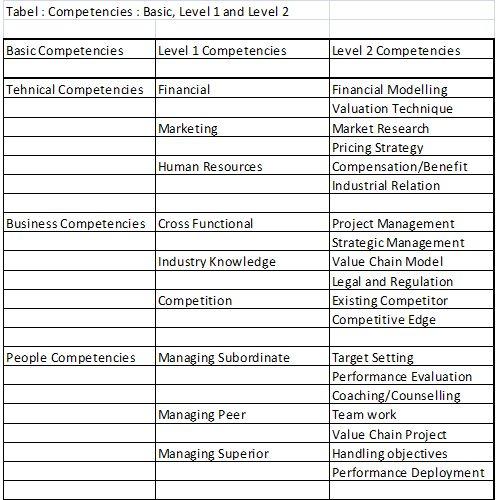 tabel GMP