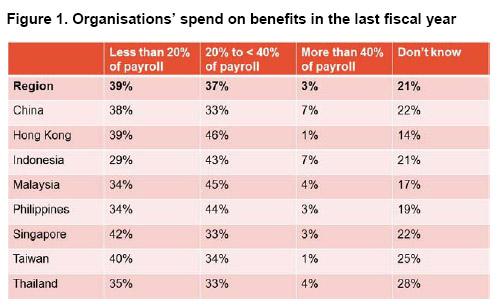 prosentasi benefit karyawan towers Watson