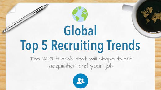 tren rekrutmen global