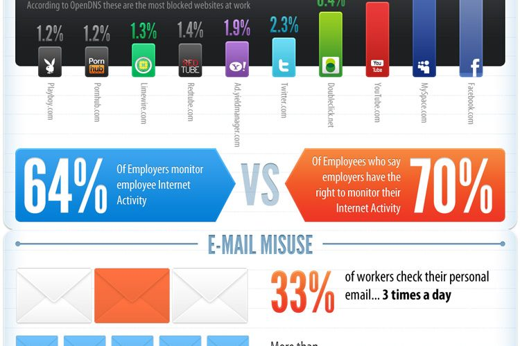 Wasted-time-at-work-infograph