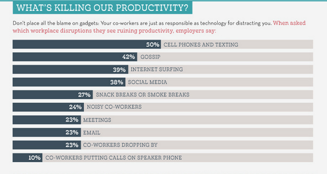 tabel produktivitas