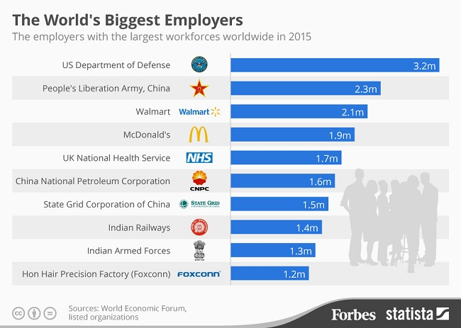 jumlah pekerja terbanyak di dunia