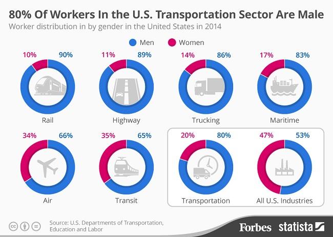 Mayoritas Sektor Transportasi di Amerika Serikat di Dominasi Pria