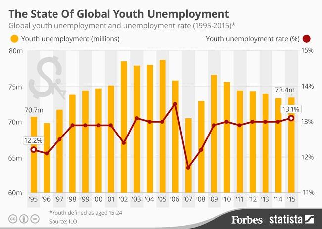 pengangguran di dunia