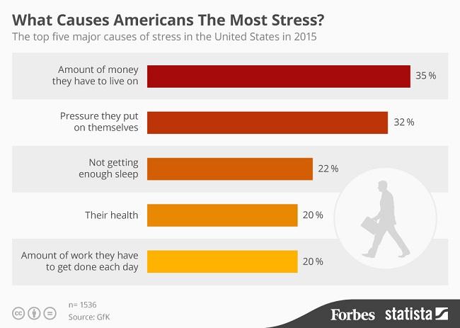 Infografik - 3 Sumber Stress Penduduk Dunia
