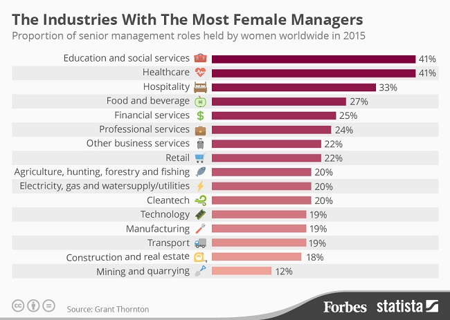Female Managers