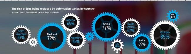 Negara Berkembang Rentan dengan Ancaman Kemajuan Teknologi1