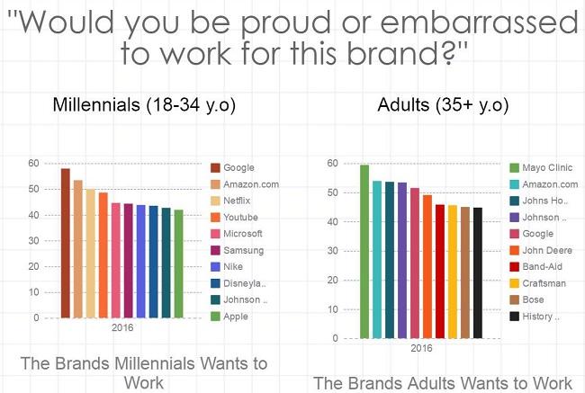 Brand Millenials