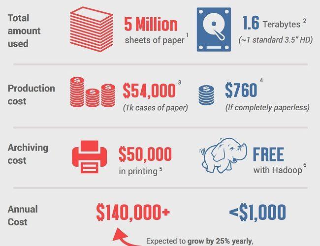 Infografik - kertas vs digital
