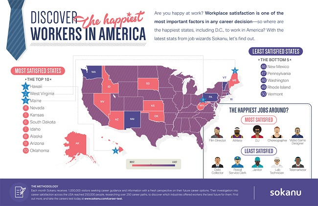 Jobs Apa yang pekerjanya paling bahagia