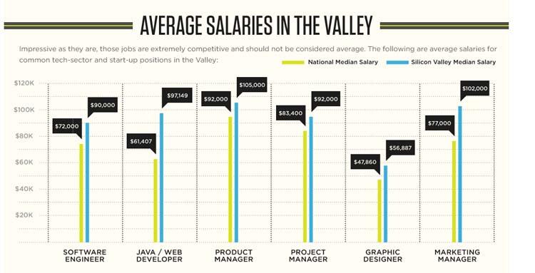 tabel2 gaji silicon valley