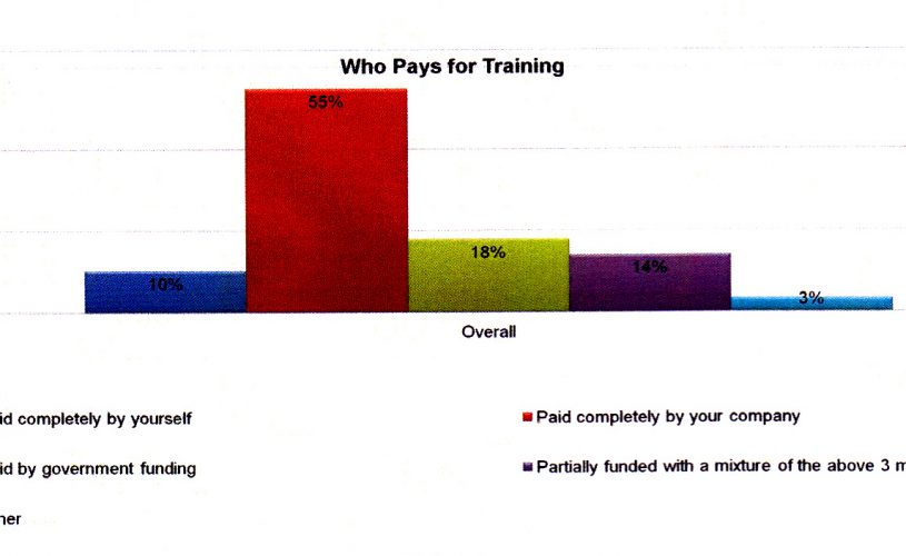tabel who pays for training