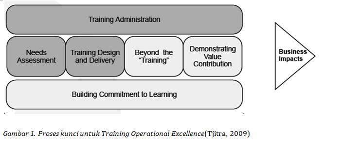 proses kunci untuk training operational excellence