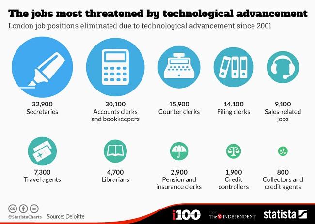 10 pekerjaan yang terancam karena kemajuan teknologi