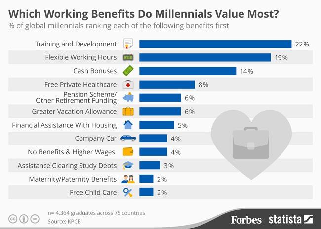 Benefits untuk Millenials