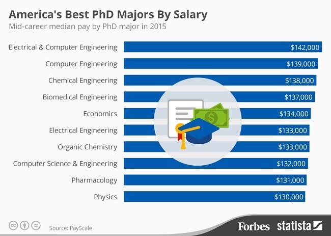 PhD Majors by Salary